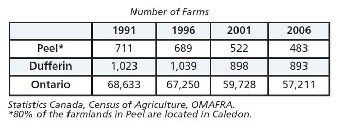Number of Farms Graph