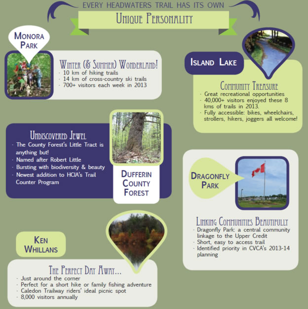 Click to view the Headwaters Trails Infographic
